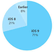 iOS 9 adoption rate 71 percent