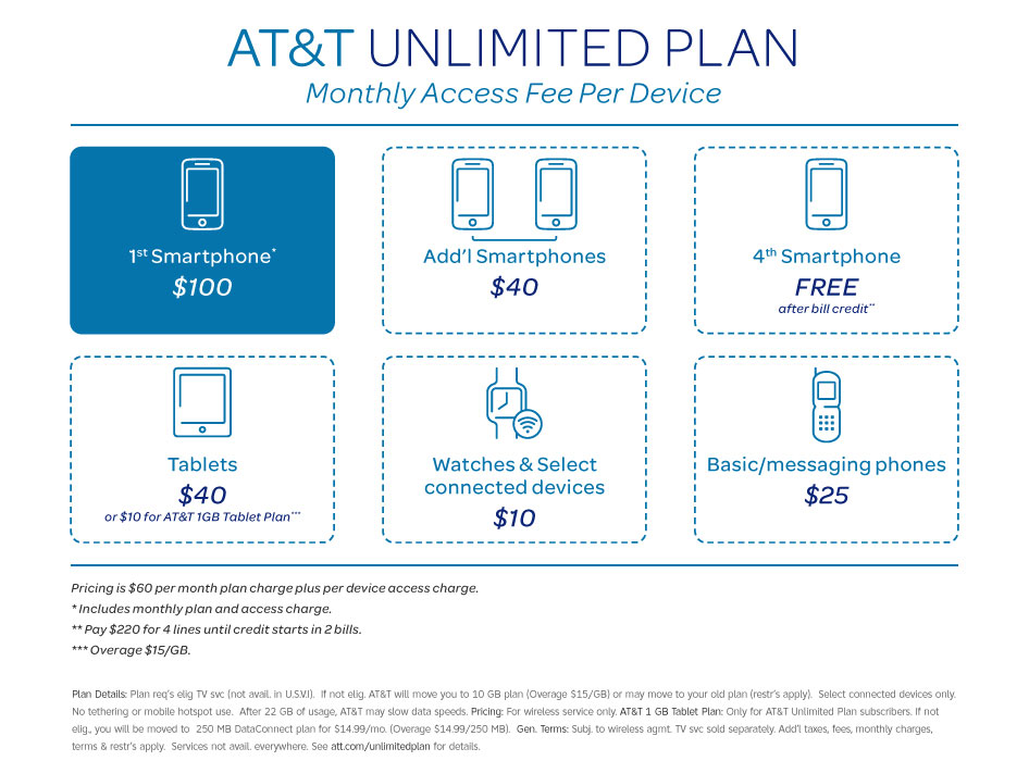 ATT unlimited data pricing chart
