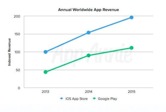 AppAnnie Apple App Store Google Play store 2015 revenue