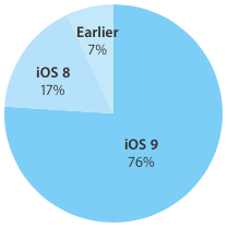iOS 9 adoption rate 76 percent