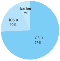 iOS 9 adotion rate 75 percent