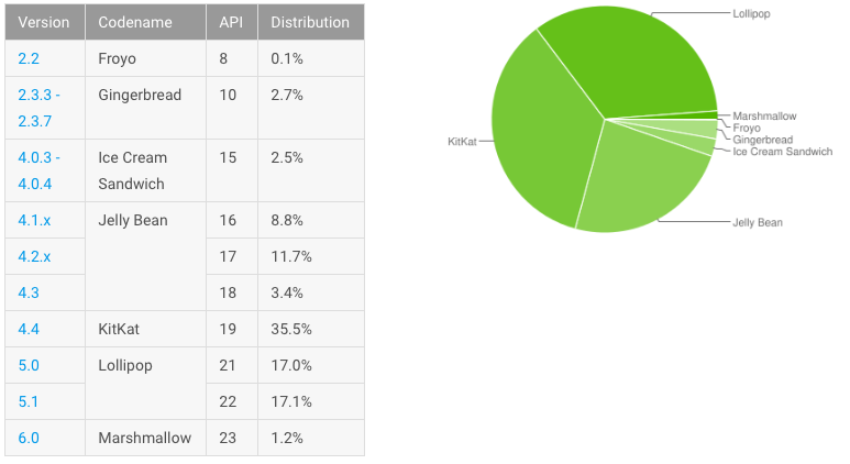 Android adoption rate 02012016