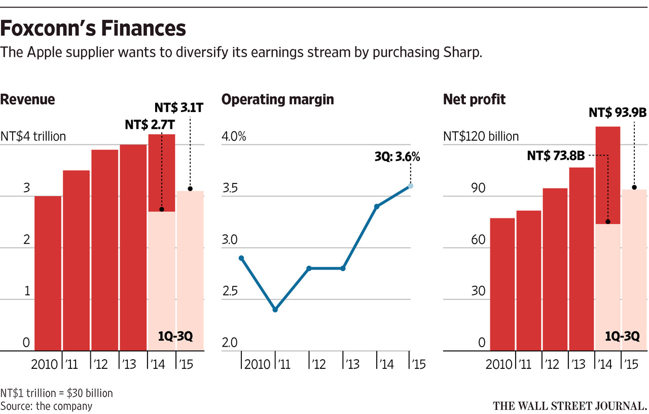 Foxconn finances WSJ chart 001
