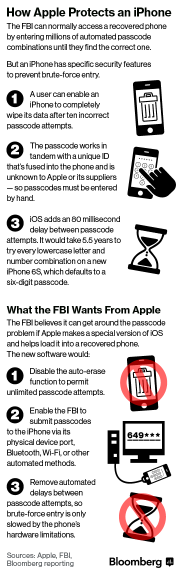 How Apple protects iPhone Bloomberg infographic 001