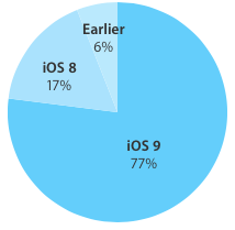 iOS 9 adoption rate 77 percent