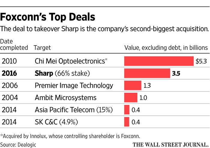 Foxconn top deals WSJ graphics 001
