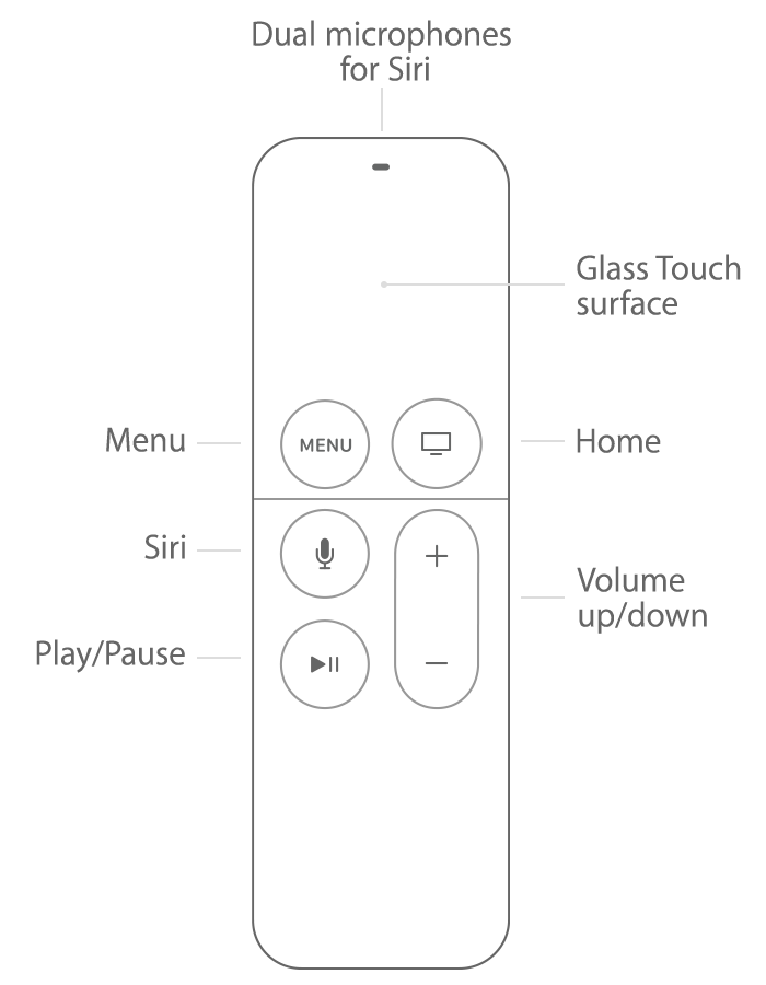 Siri Remote button diagram