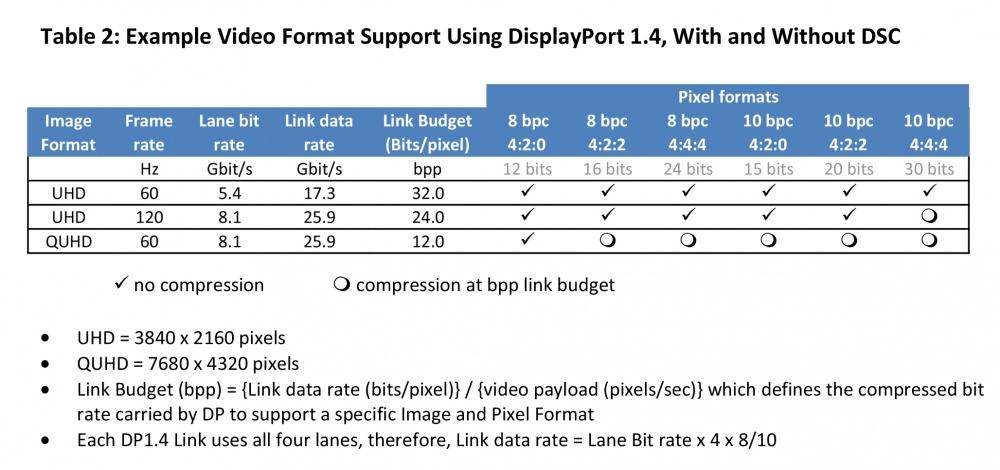 VESA DisplayPort 1.4 compression comparison image 002
