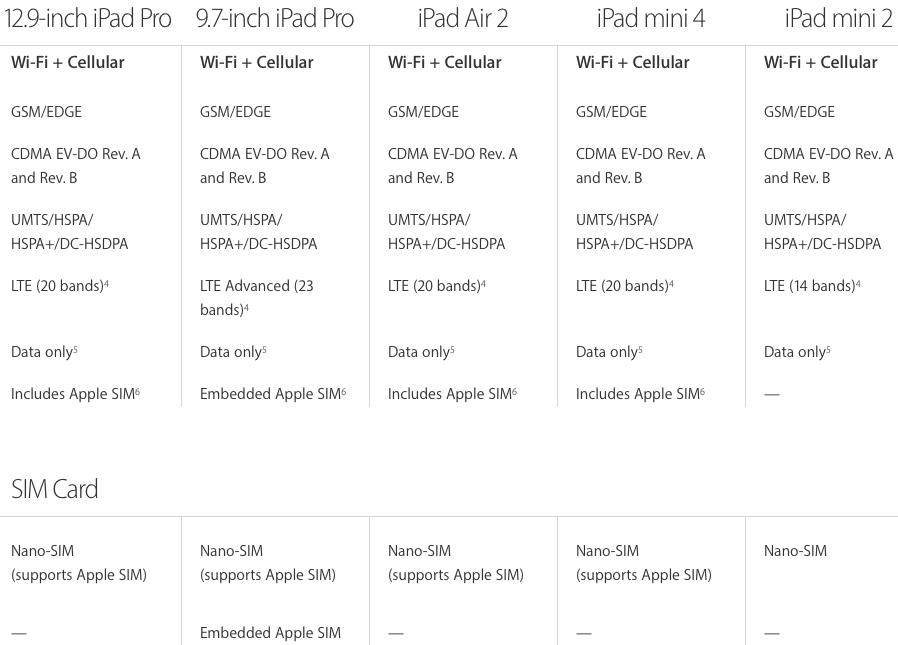iPad Pro embedded Apple SIM