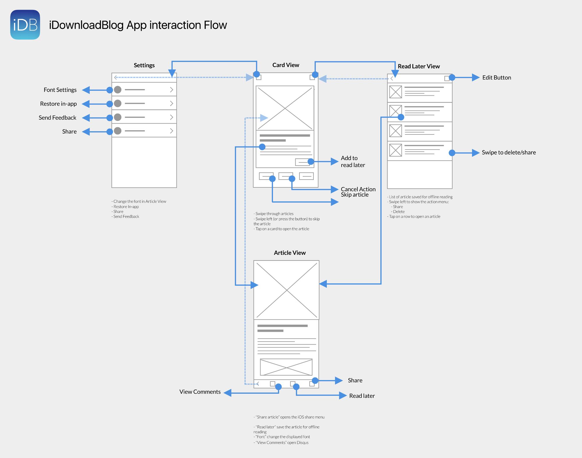 app interaction workflow