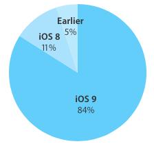iOS 9 adoption 84 percent