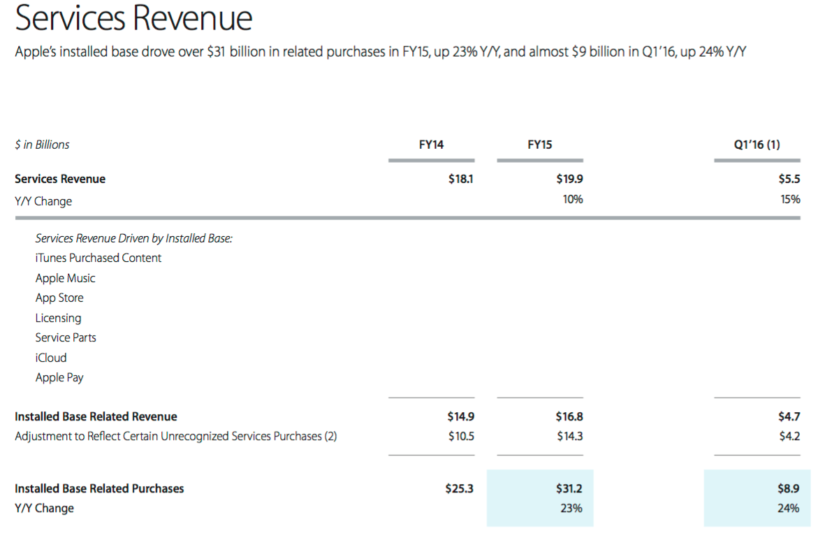 Apple Services Revenue 2015
