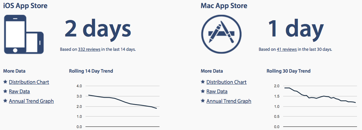 Average App STore review times web screenshot 001