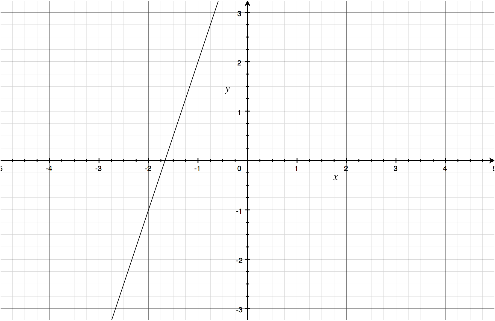 Graphing a Line with Your Mac