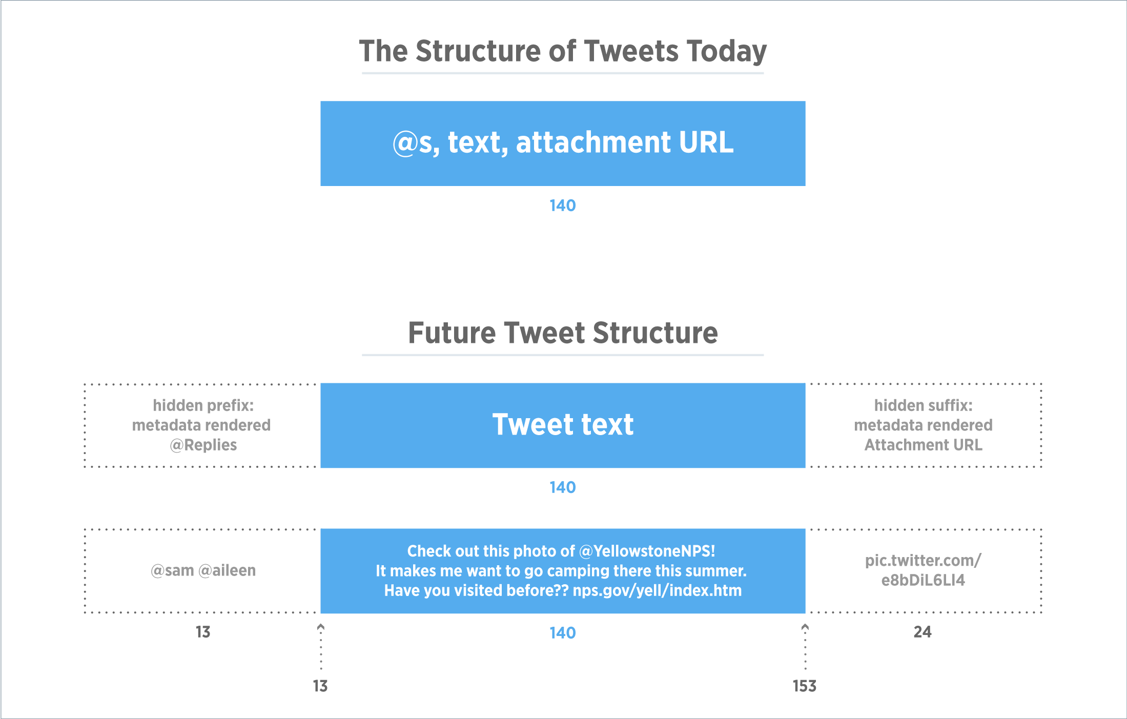 New tweet structure slide 001