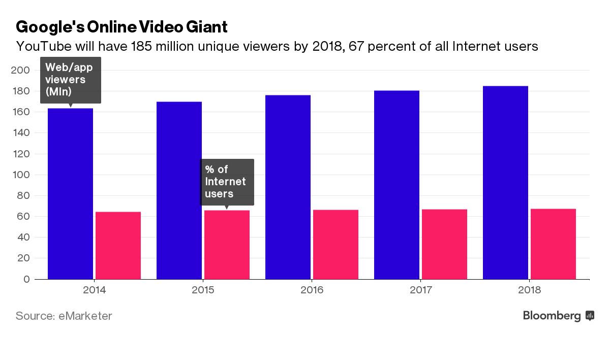 YouTube stats Bloomberg chart 001