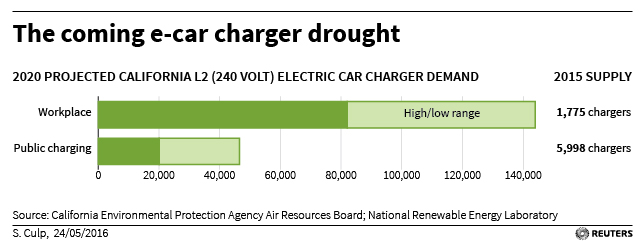 electric cars charging stations Reuters chart 001