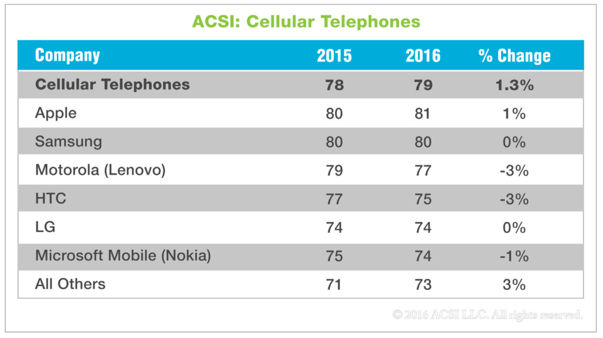ACSI 2016 smartphone satisfaction chart 001