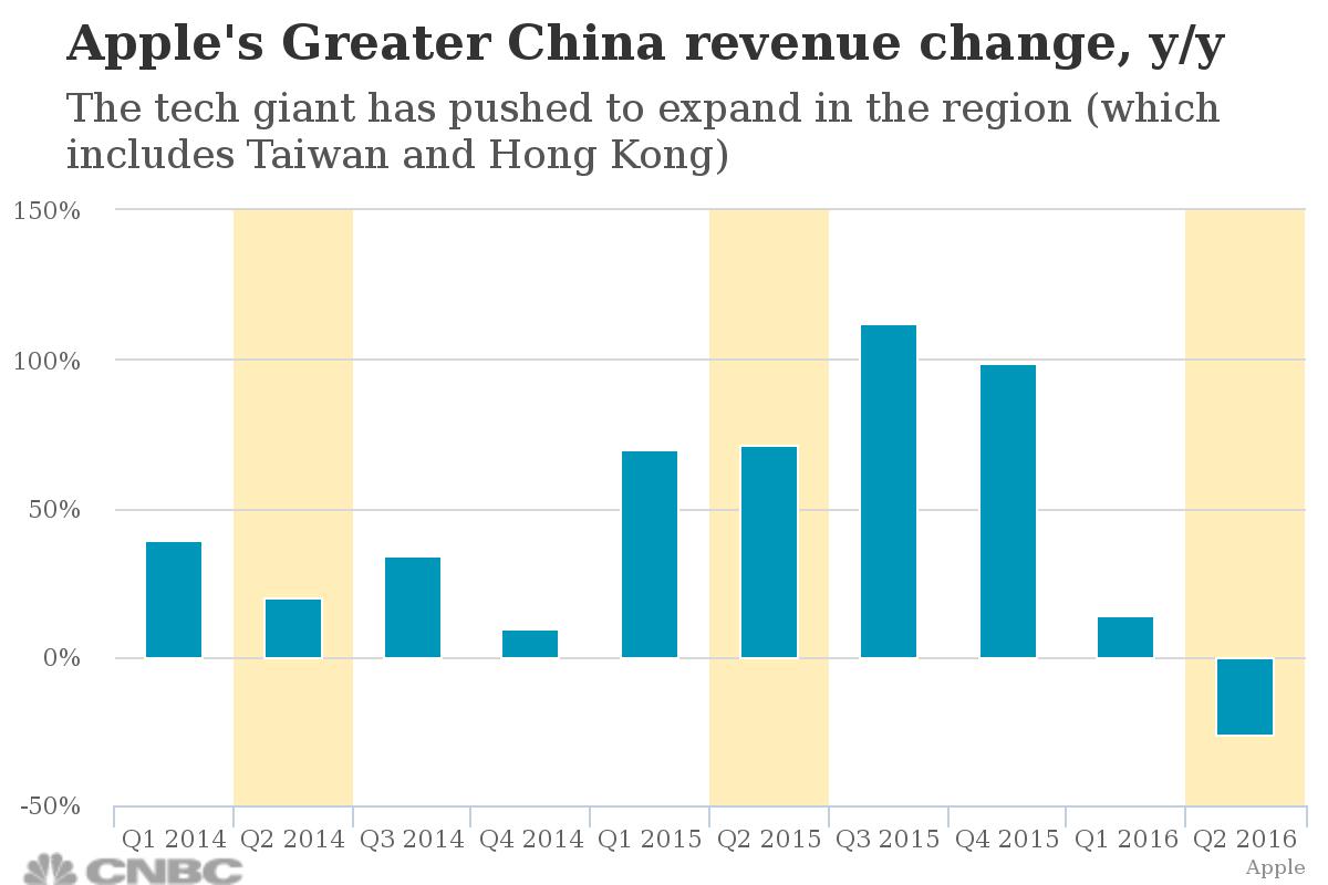Apple China revenue change CNBC chart 001