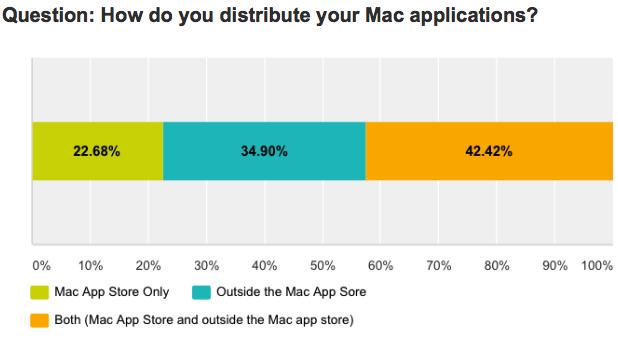 DevMate Mac App Store gráfico de satisfacción 002