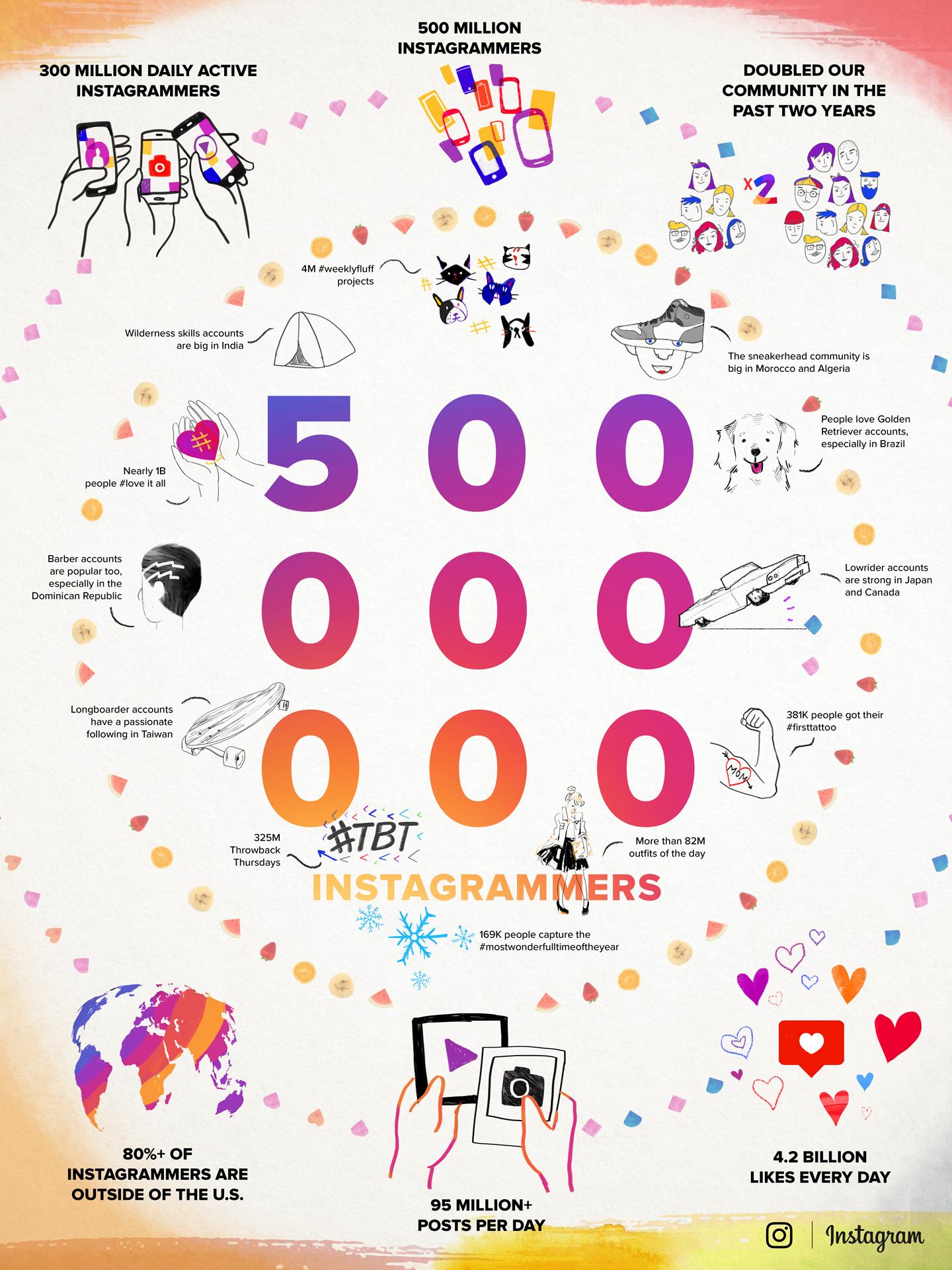 Instagram 500 millones de usuarios mensuales infografía 001