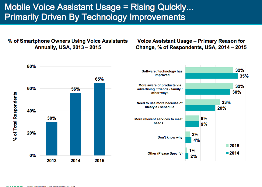 Mary Meeker 2016 Internet Trends Report digital assistants slide 001