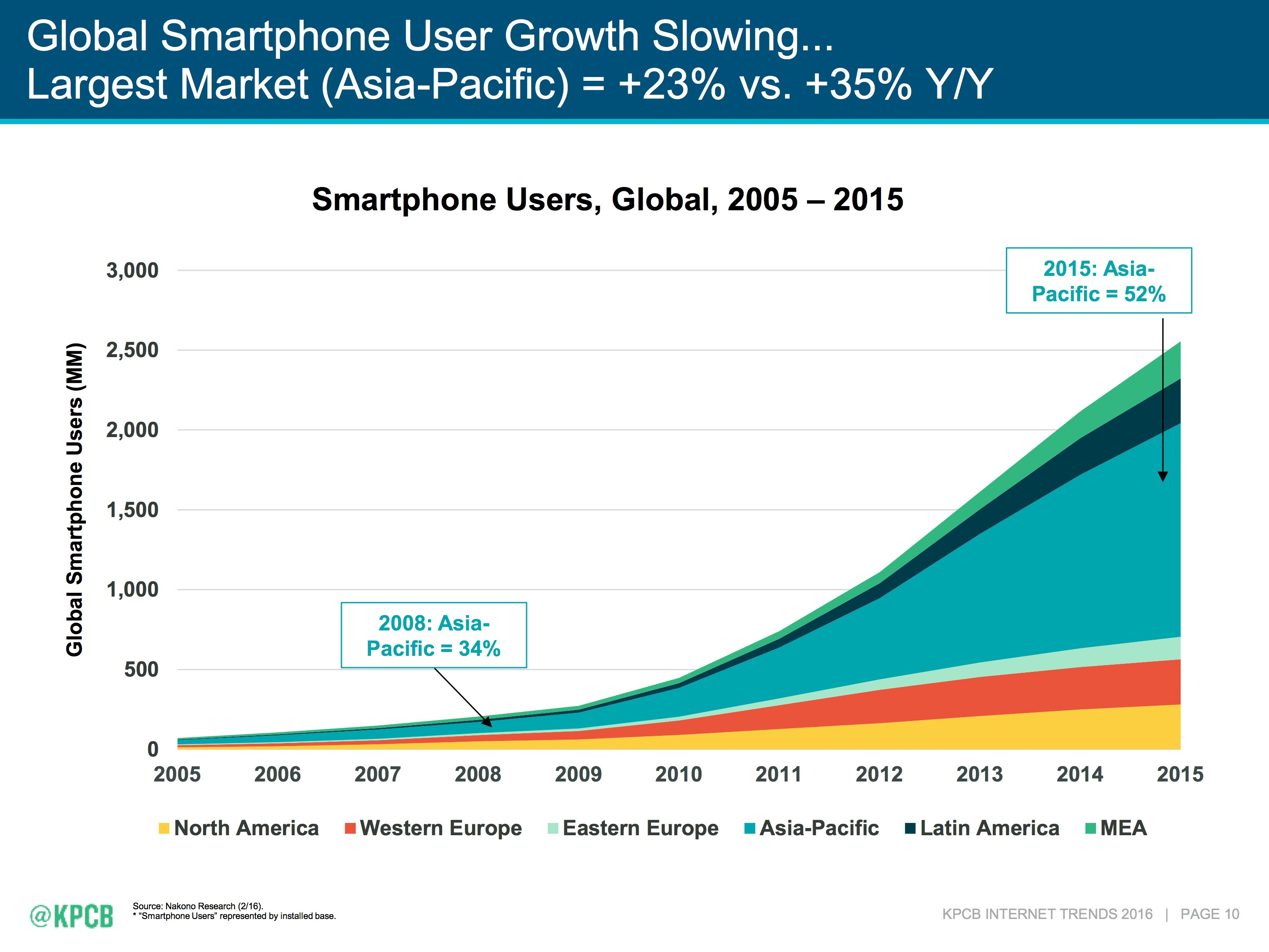 Mary Meeker 2016 Internet Trends Report smartphones slide 001