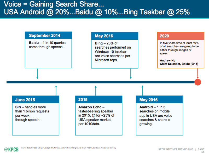 Mary Meeker 2016 Internet Trends Report voice search slide 001