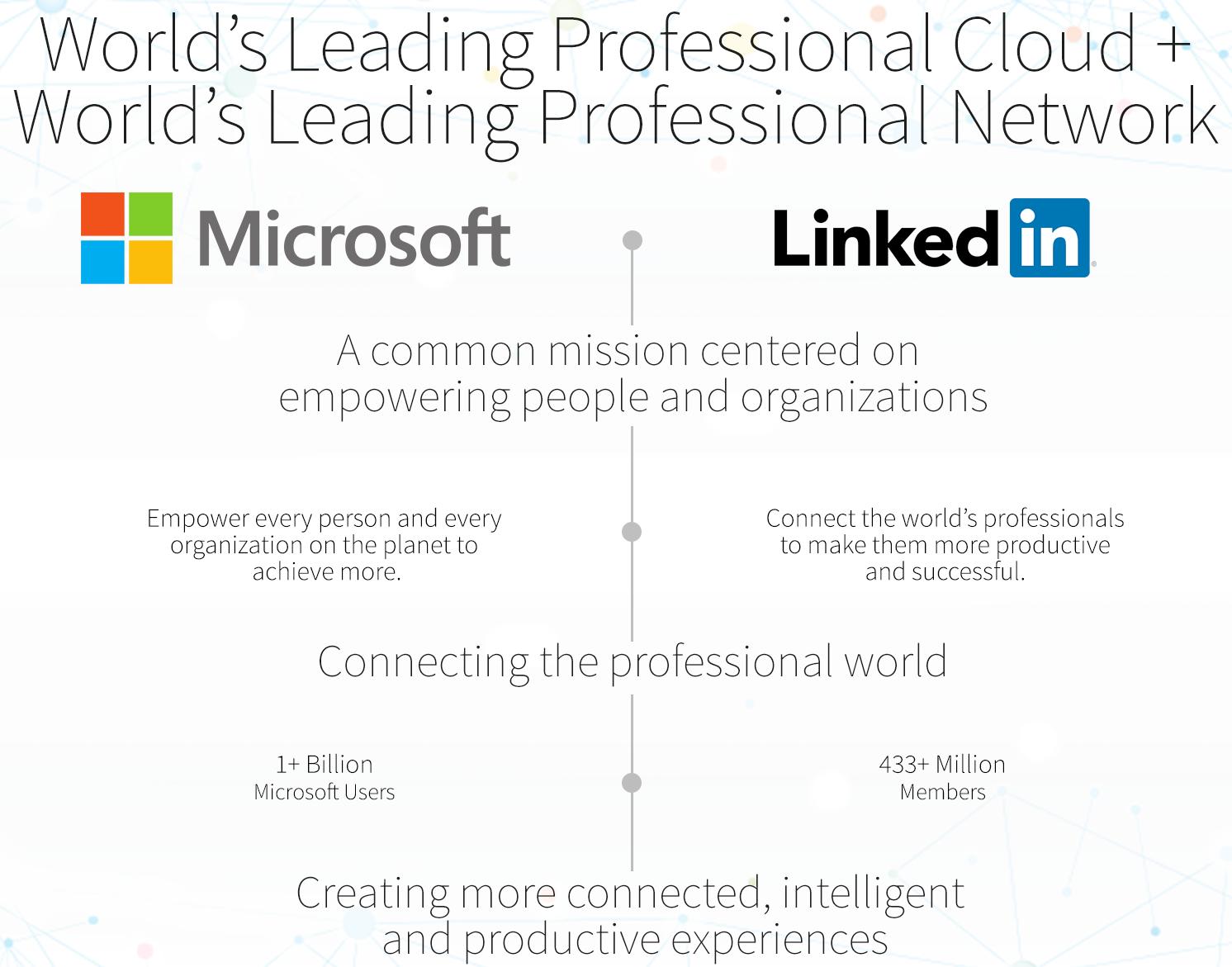Microsoft LinkedIn image 002