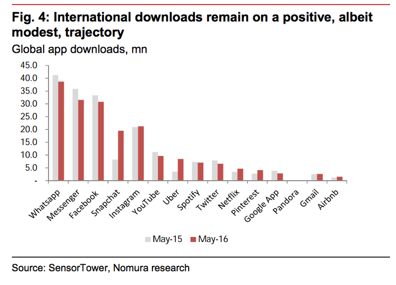 US App downloads Nomura chart 002 May 2016