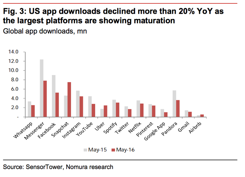 US App downloads Nomura chart May 2016