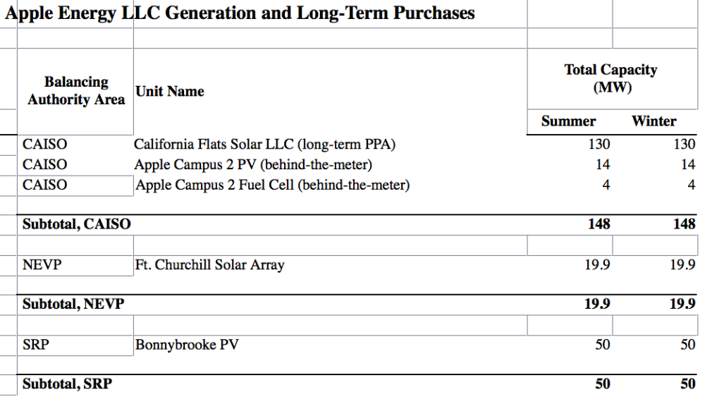 apple-energy llc filing