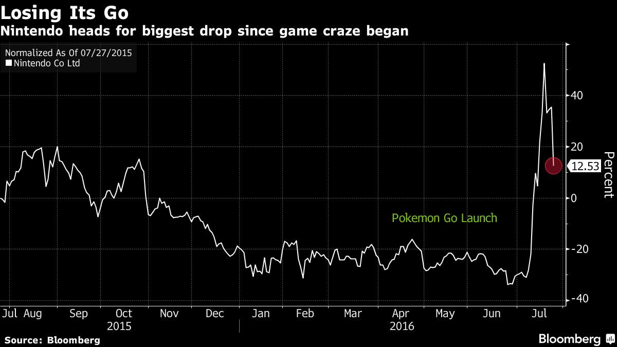 Nintendo shares 20160722