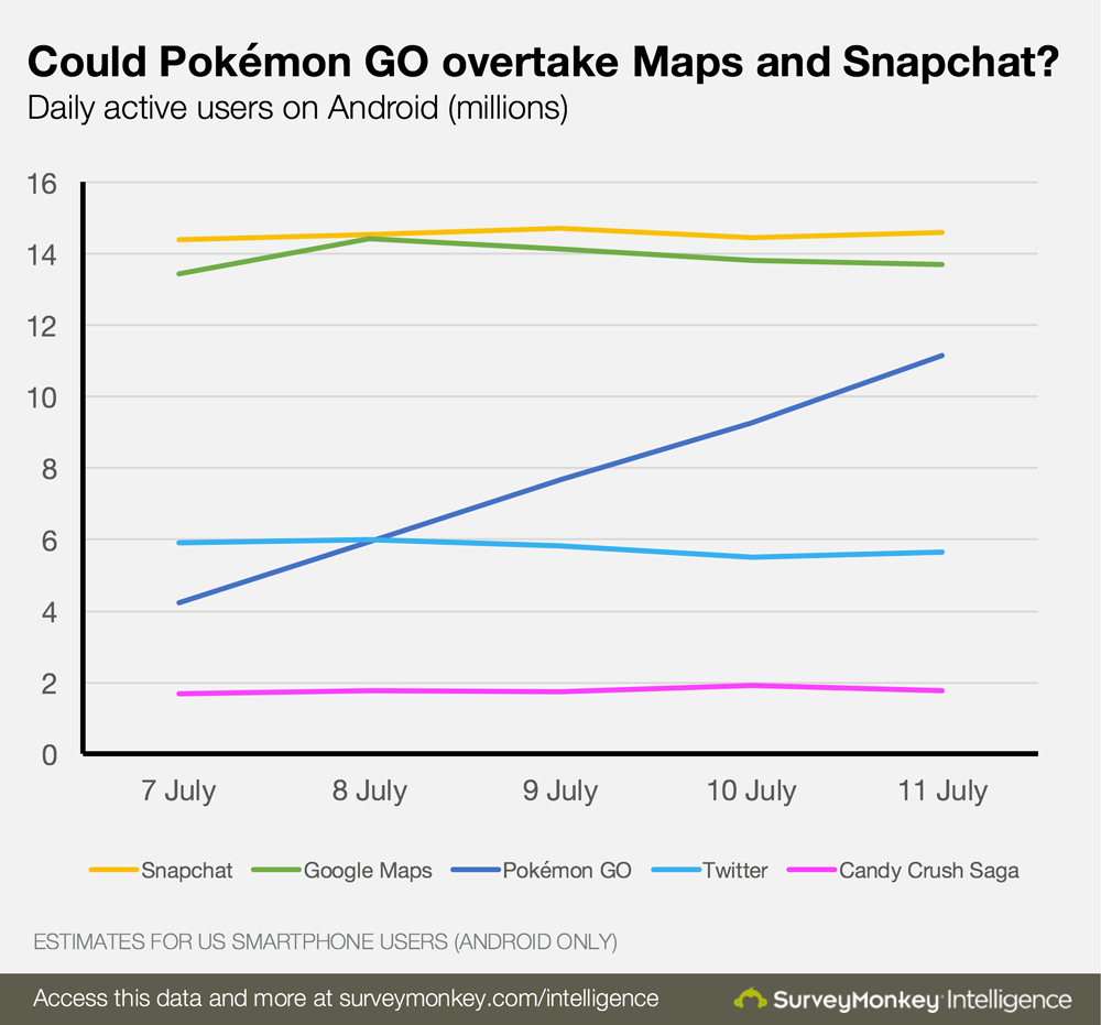 Pokemon GO daily active users Survey Monkeys chart 001