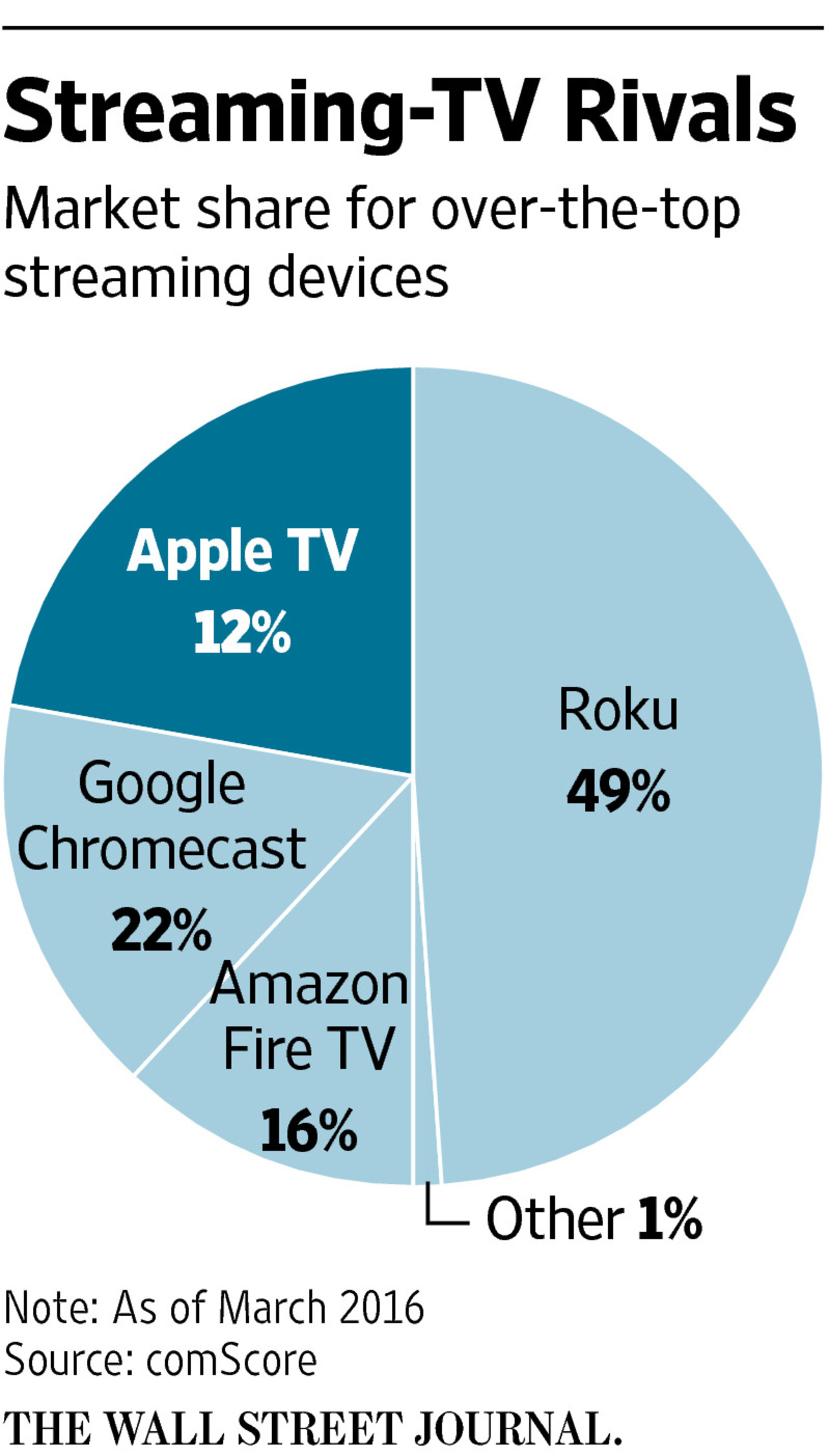 Streaming devices market share March 2016 WSJ chart 001