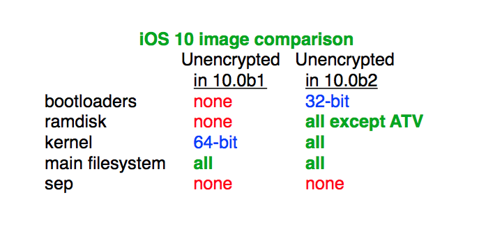 iOS 10 beta 2 unencrypted musclenerd