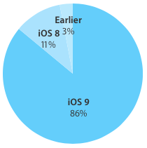 iOS 9 adoption 86 percent