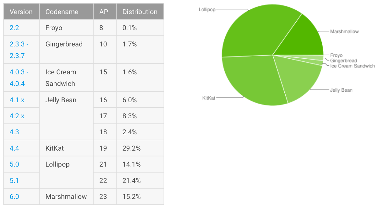 Android adoption 20160818