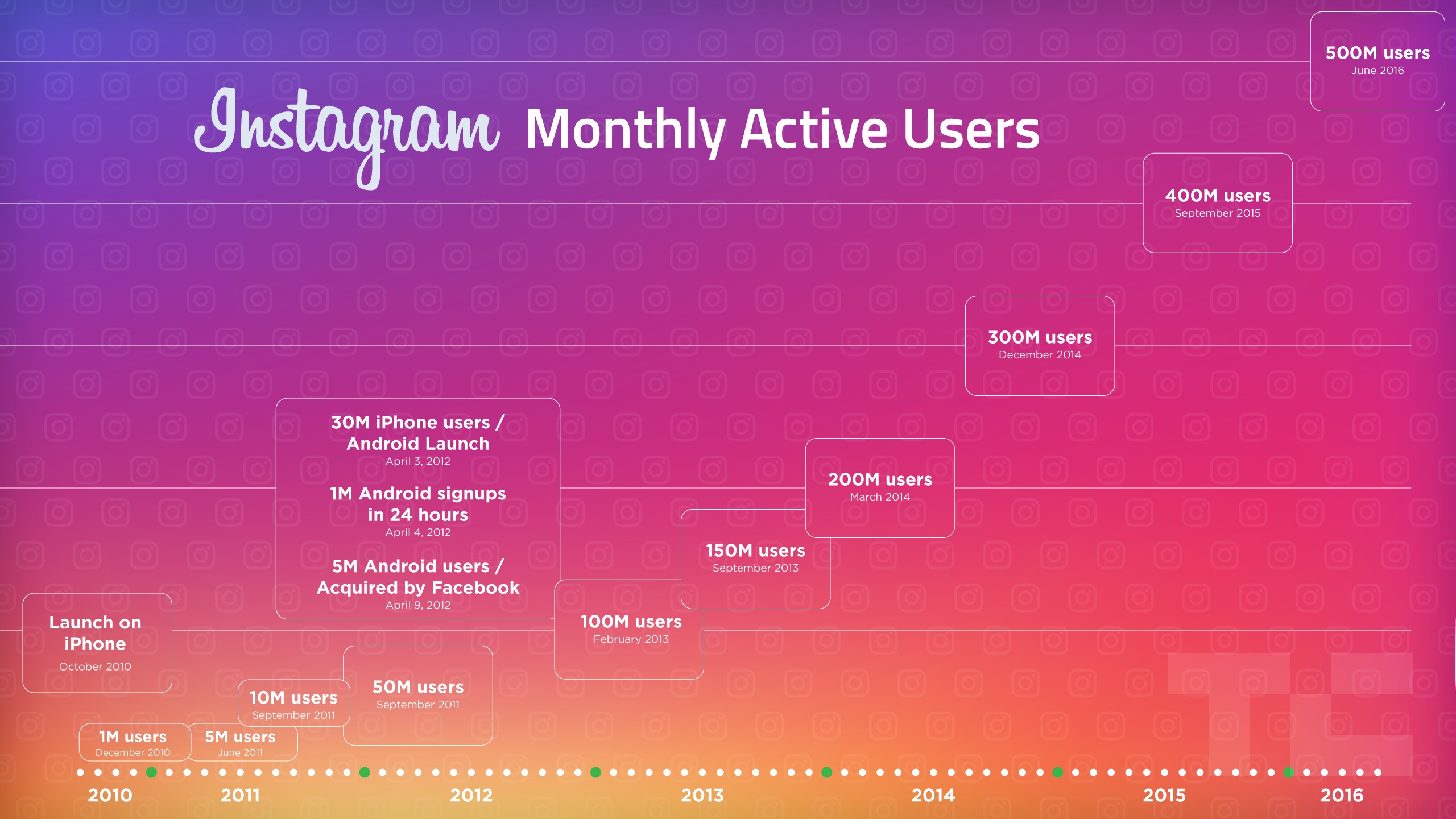 Instagram monthly users 500M