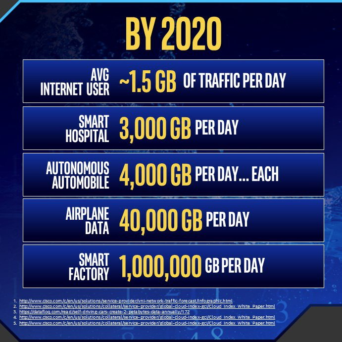 Intel Internet data consumption by 2020