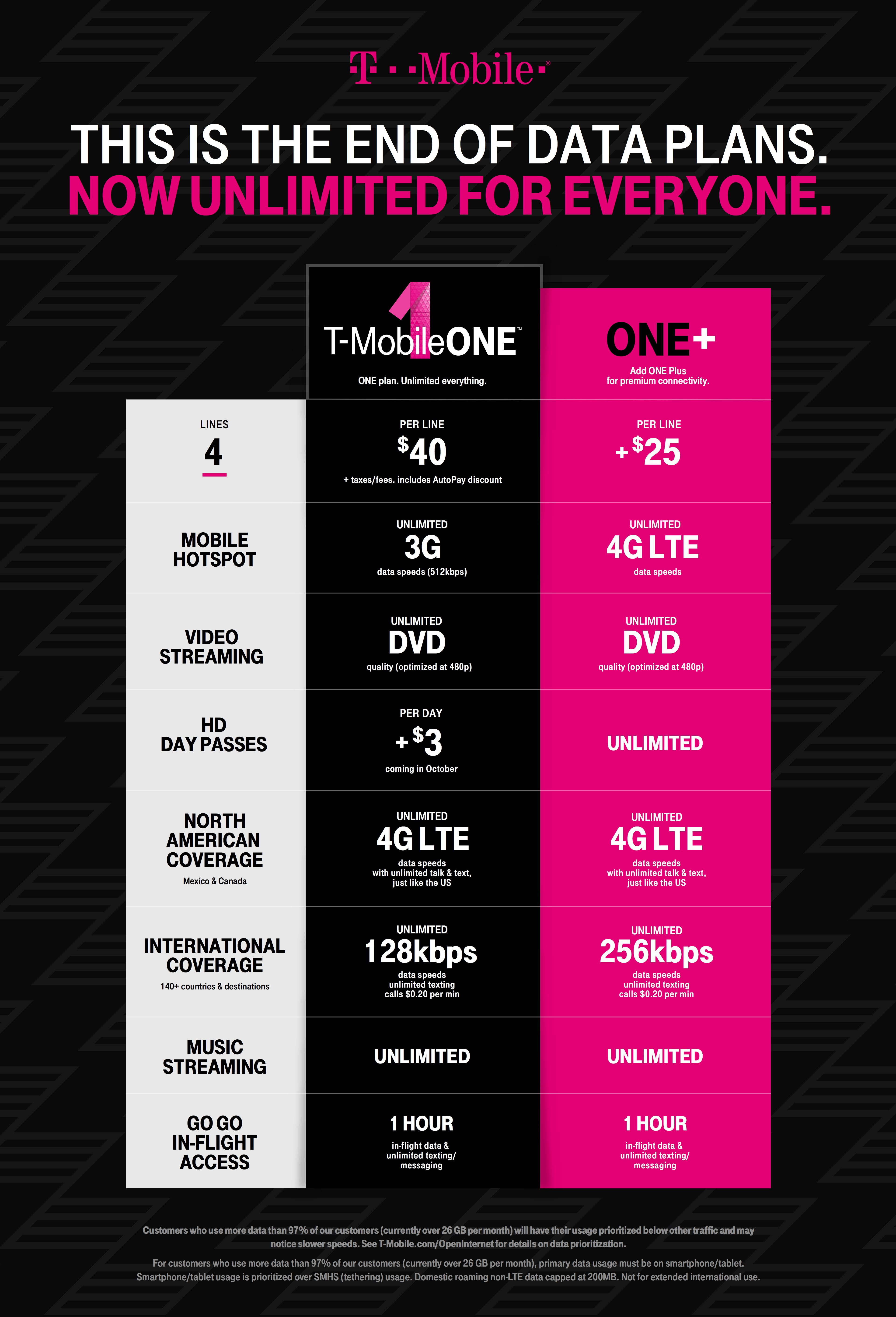 T-Mobile ONE chart 001