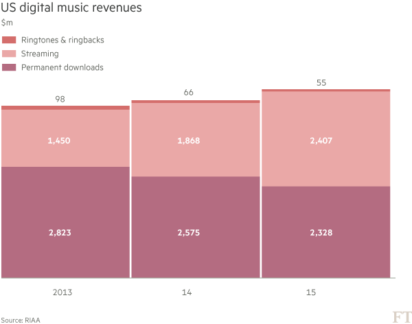 US digital music revenues 2016