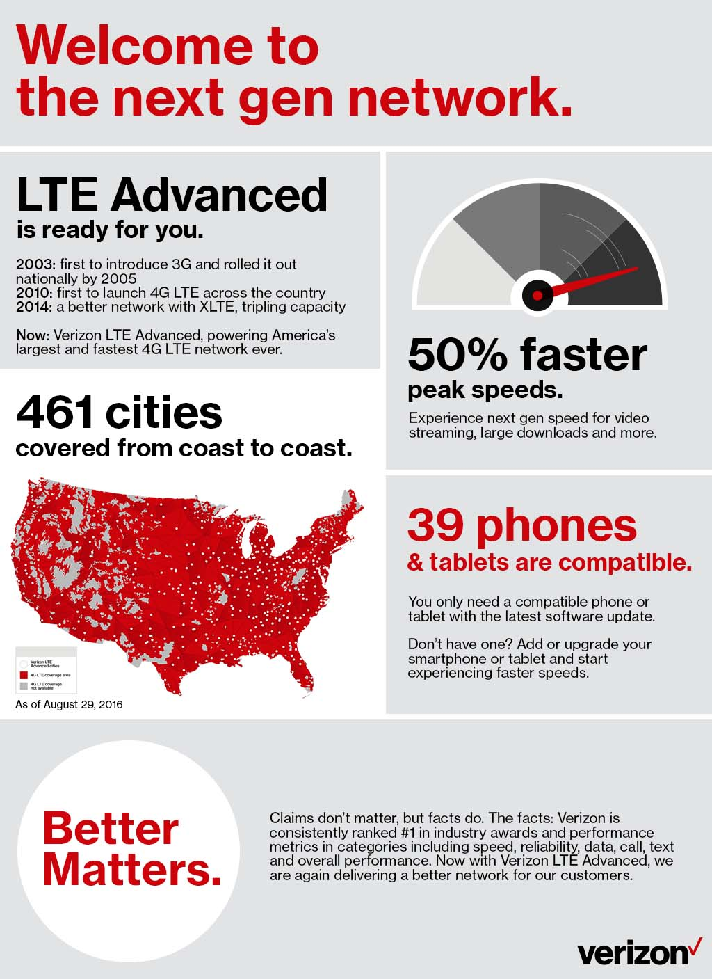 Verizon LTE Advanced infographic