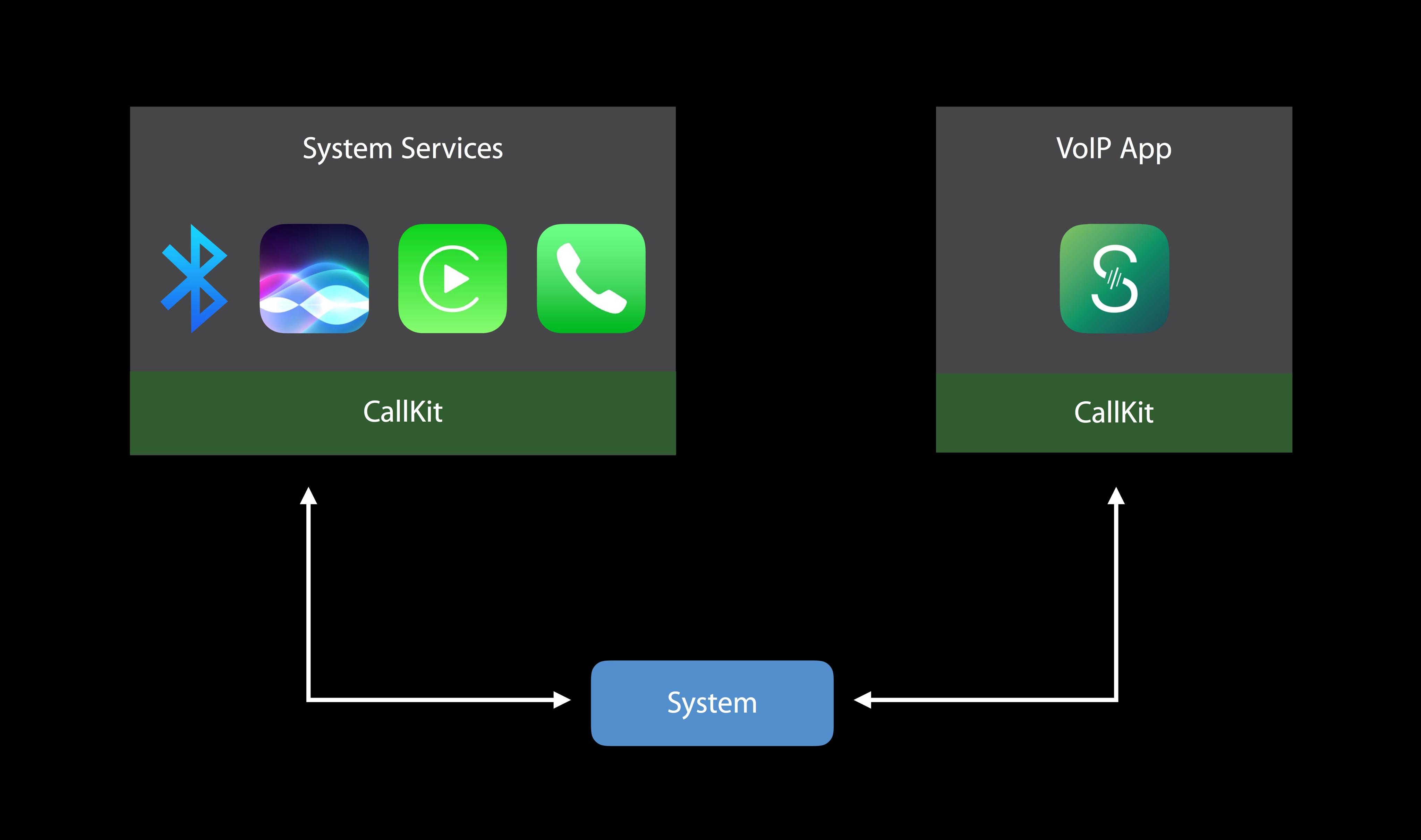 WWDC 2016 slides CallKit 007
