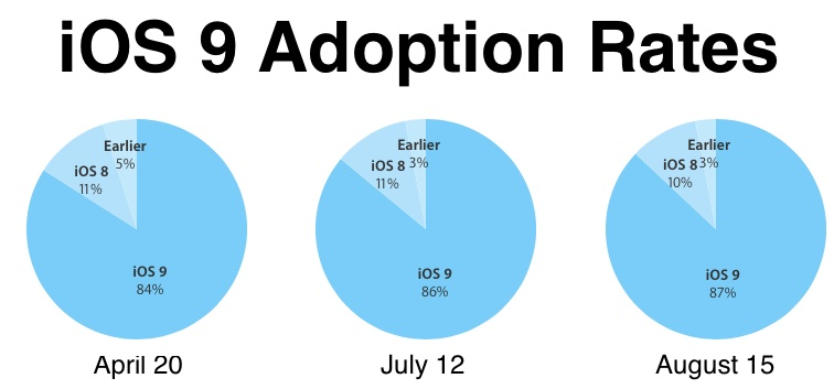iOS 9 adoption rates August 18