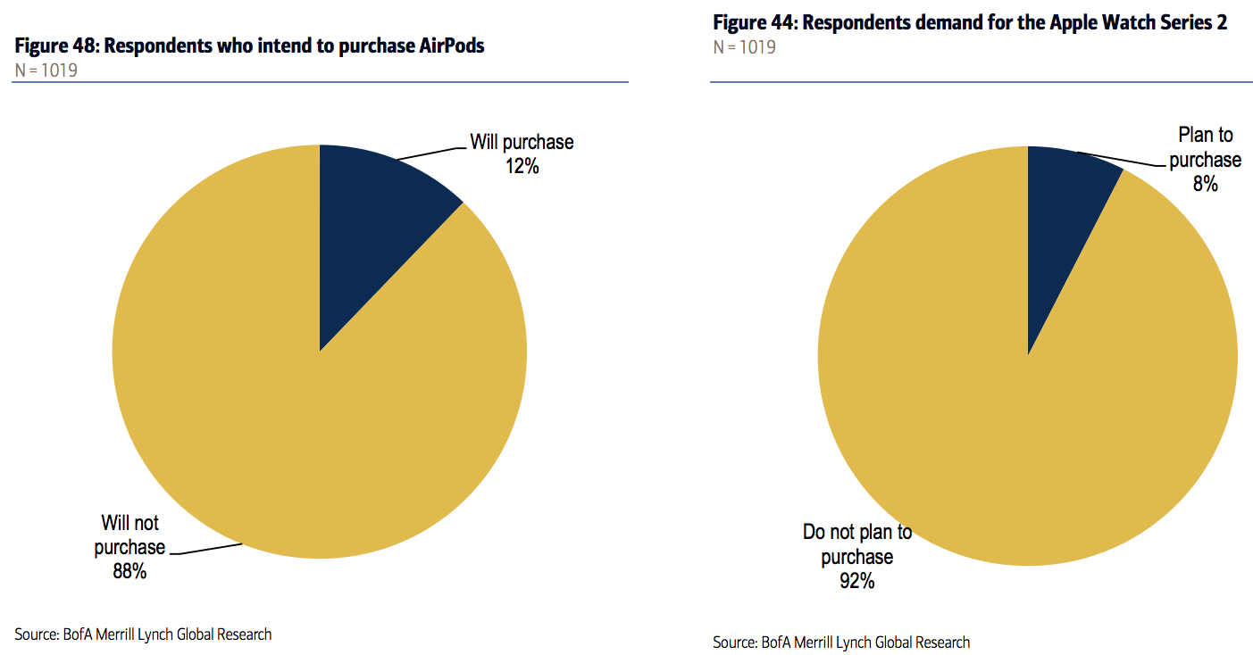 Merrill Lynch survey purchase intent AirPods Apple Watch Series 2