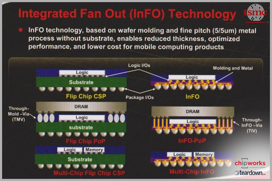 tsmc-info-technology-chipworks-001