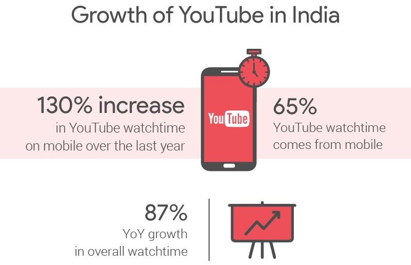 YouTube India growth