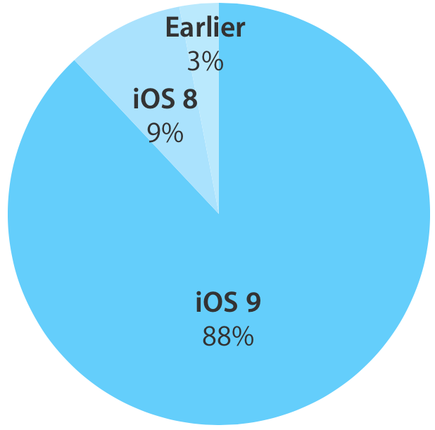 iOS 9 adoption rate 88 percent