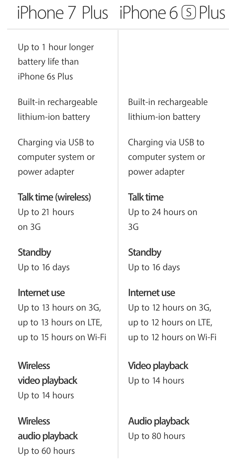 iPhone 6s Plus vs iPhone 7 Plus battery life